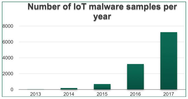 Biểu đồ lượng mã độc tấn công các thiết bị IoT qua từng năm