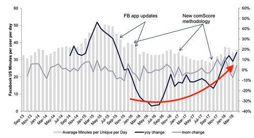 Trung bình số phút người dùng di động Mỹ truy cập Facebook mỗi ngày dần tăng trở lại theo ComScore.