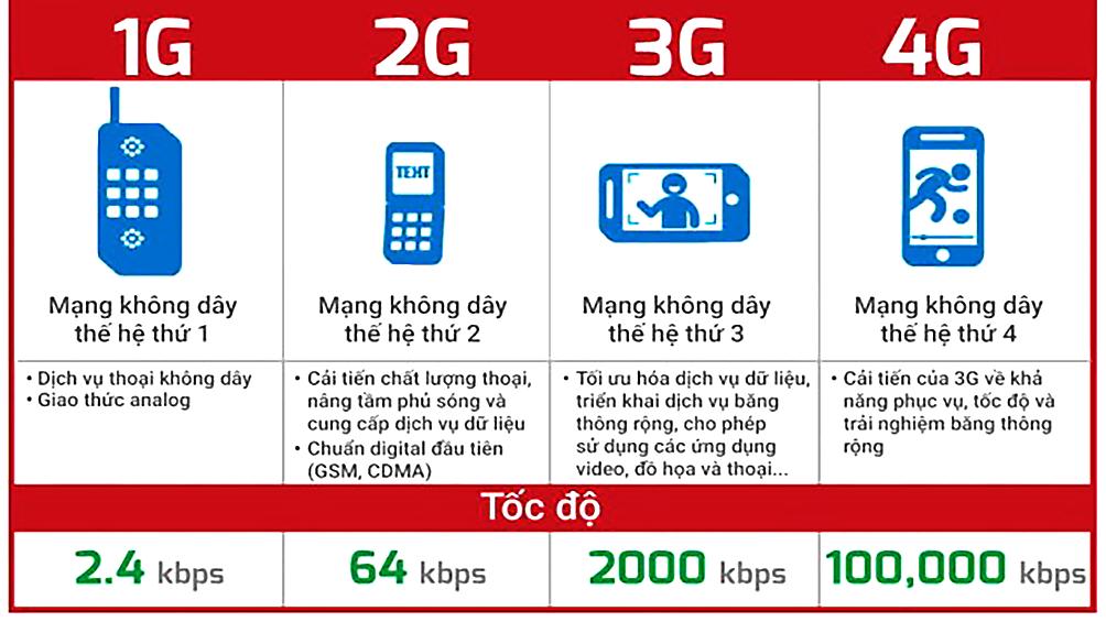 Mạng di động 2G ngừng phát sóng, khách hàng nào bị ảnh hưởng?